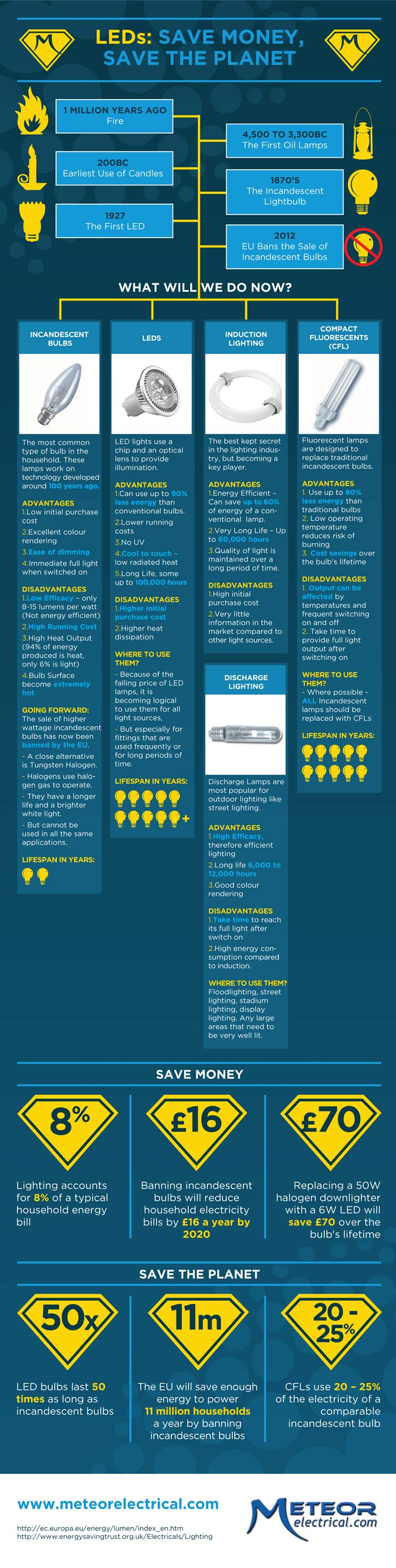 LED Savings Infographic