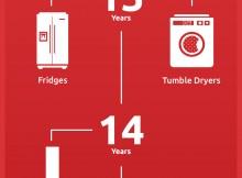 Appliance LifeSpan Infographic